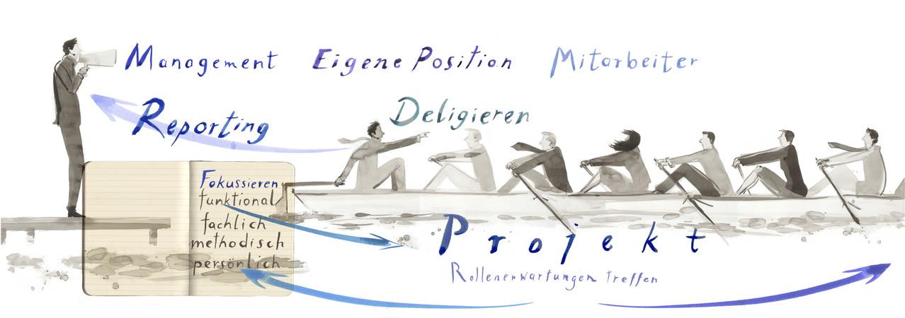 Entwurf für einen Energieanbieter- Thema- Projekte delegieren, Ziele etc.