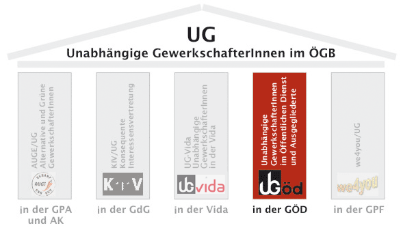 Die fünf Säulen der UG im ÖGB (AUGE - GPG, KIV - GdG, VIDA, we4you - GPF)