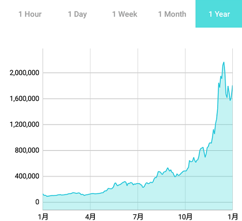 仮想通貨は儲かるのか