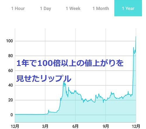 1年間のリップルの価格変動