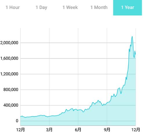 ビットコインの1年のチャート
