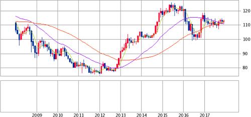 過去10年間の為替相場(米ドル/円)