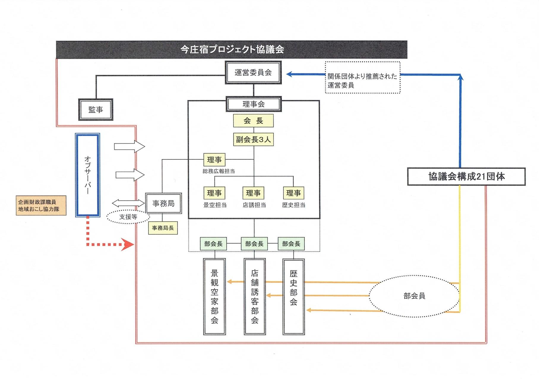 今庄宿プロジェクト協議会 組織図