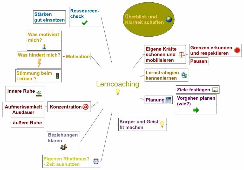 Lerncoaching Lueneburg, Iris Eggers, Lernprobleme, Lernberatung, Coaching, Gestalttherapie, Lernprobleme, Lernschwierigkeiten, Lernen, Studenten,  Konzentrationsprobleme, Lernstrategien, Motivation, Prüfungsangst, Schulangst, Gehirngerecht