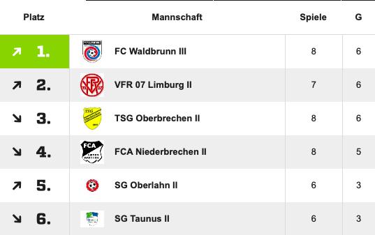 """""""Alles in die Waagschale geworfen"""" - Neuer KLB-Tabellenführer kommt aus Waldbrunn"""