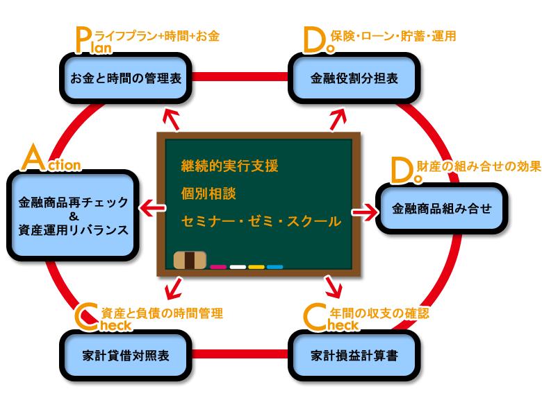 P(Plan~お金と時間の管理表),D(Do~金融役割分担表、金融商品組み合せ),C(Check~家計損益計算書、家計貸借対照表),A(Action~金融商品再チェック、資産運用リバランス)サイクルを「経済実行支援」「個別相談」「セミナー・ゼミ・スクール」で回しましょう。