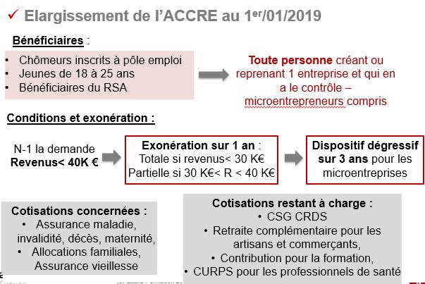 Formation Actus fiscales et sociales 2019 - Maylis Villenave