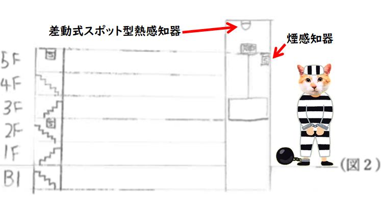 エレベーターシャフト 熱感知器 煙感知器