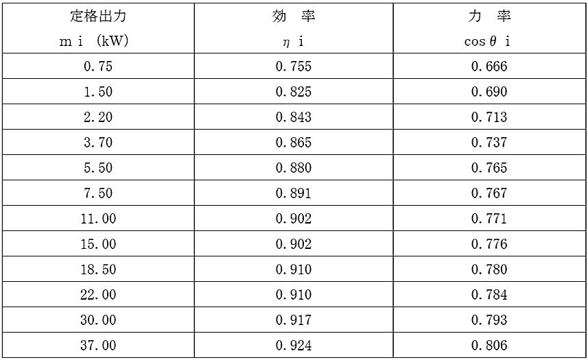 (5) 低圧電動機(トップランナーモータ)の力率、効率表