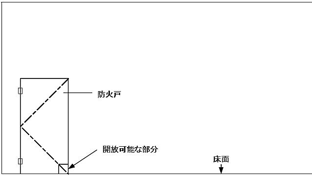 防火戸に設ける連結送水管のホースを通す為の開放可能な部分