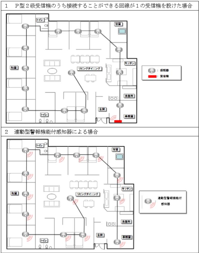 特定小規模施設用自動火災報知設備の構成 受信機 連動警報機能