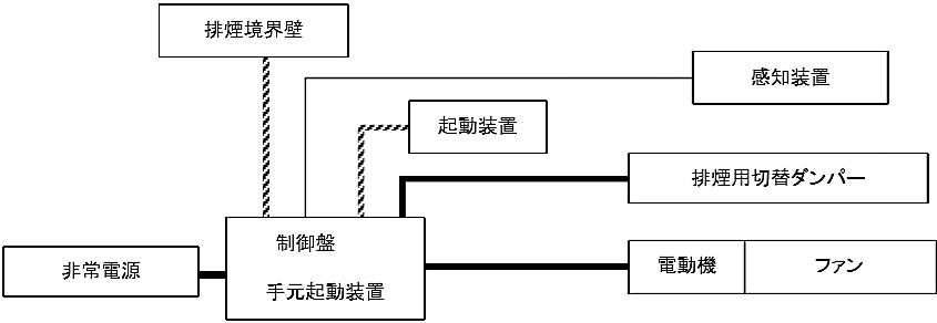 図6-20 排煙設備の非常電源回路等