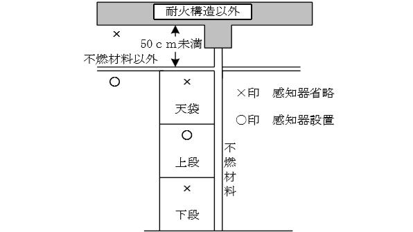押入等の壁面が不燃材料のもの(天井が不燃材料以外で、上階の床が耐火構造以外、かつ、天井裏の高さが50㎝未満)