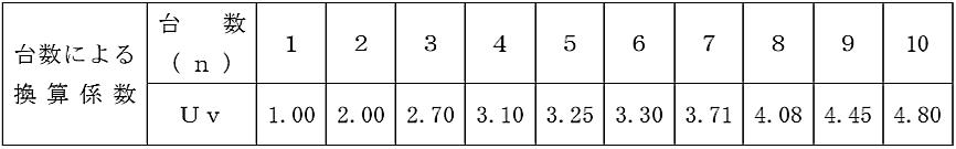 エレベーター台数による換算係数 自家発電設備
