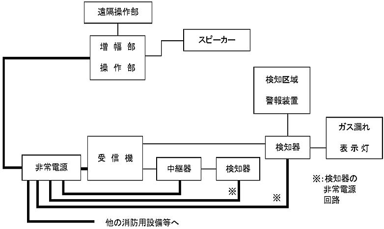 図6-13 ガス漏れ火災警報設備の非常電源回路等