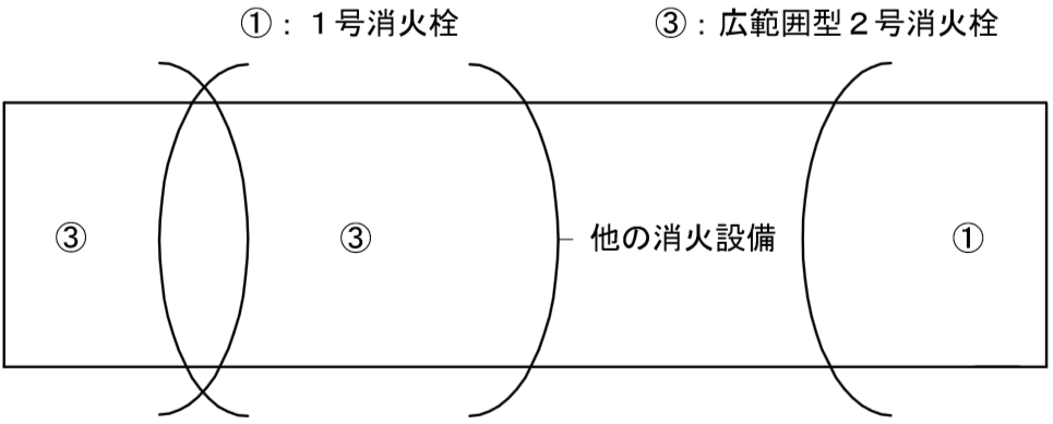 同一階の設置個数が2以上であり、広範囲型2号消火栓が相 互に隣接して設けられる場合