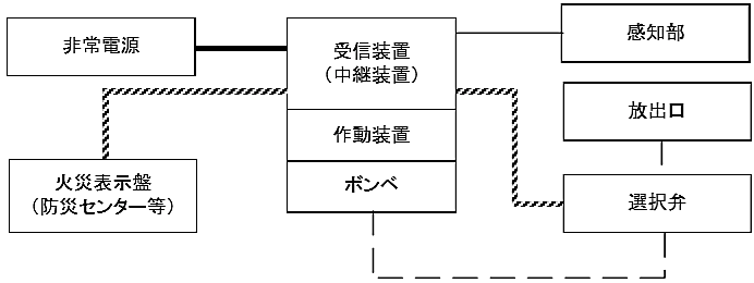 図6-23 パッケージ型自動消火設備(主電源に電池を用いるものを除く。)の非常電源回路等
