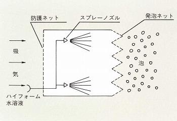 アスピレータ型の発泡機構