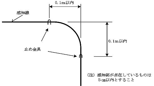 屈曲部分の定温式感知線型感知器の固定方法