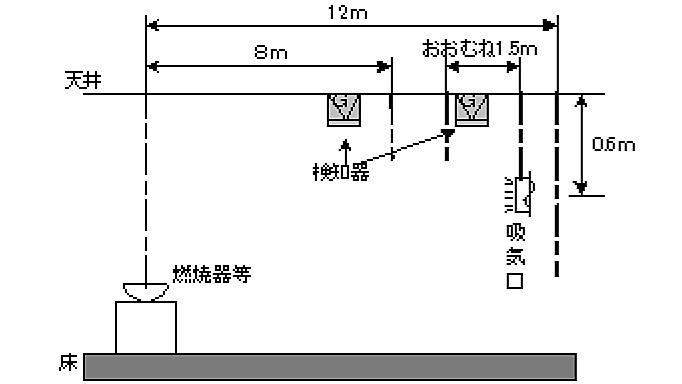 図2-2-2 燃焼器から最も近い吸気口付近(吸気口からおおむね1.5m以内の場所)に検知器を設置。