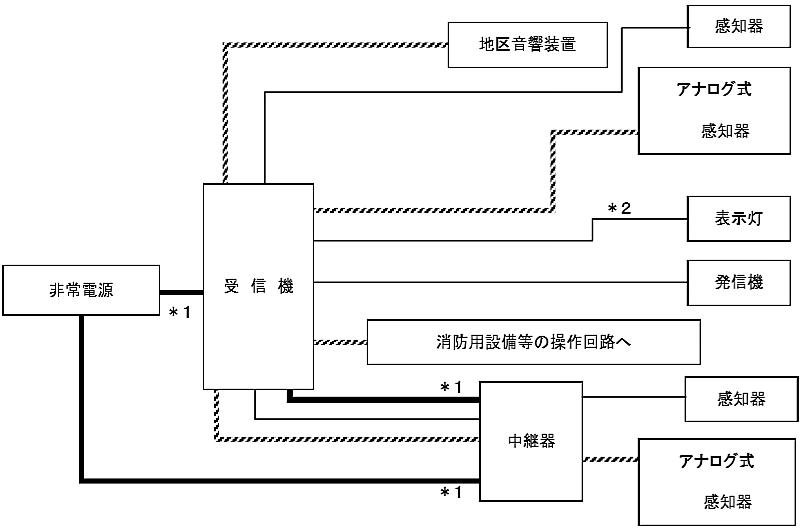 図6-12 自動火災報知設備の非常電源回路等