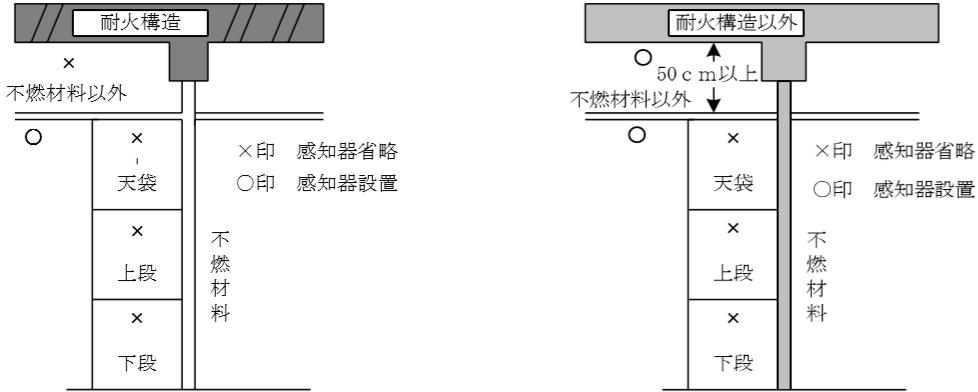 押入等の感知器の設置例 押入等の壁面が不燃材料で、天井が不燃材料以外の場合