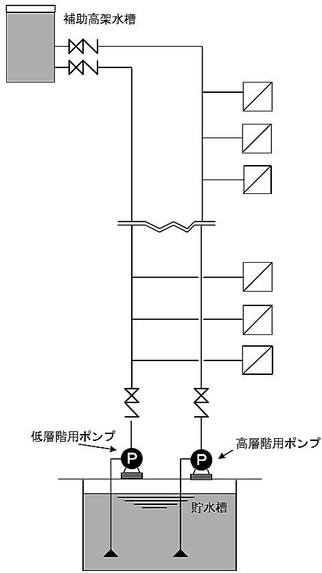 配管系統を高層階用・低層階用の別系統とし、それぞれ専用の配管及び加圧送水装 置を設ける方式