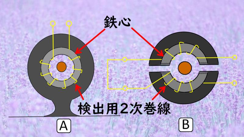 貫通型・分割型変流器
