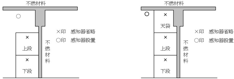 押入等の壁面及び天井面が不燃材料の場合 感知器の設置例