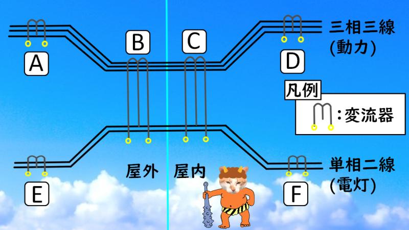 電路における変流器の位置
