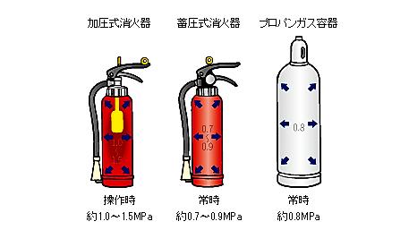 消火器圧力画像