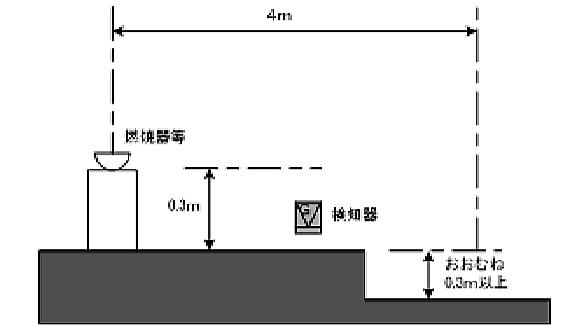 重ガスに対する設置方法