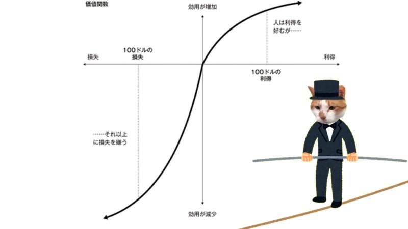 プロスペクト理論 説明 グラフ