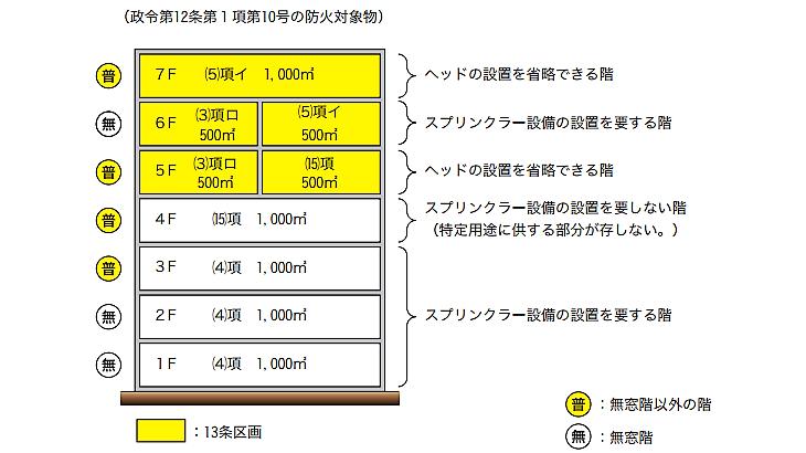 (16)項イ複合用途防火対象物