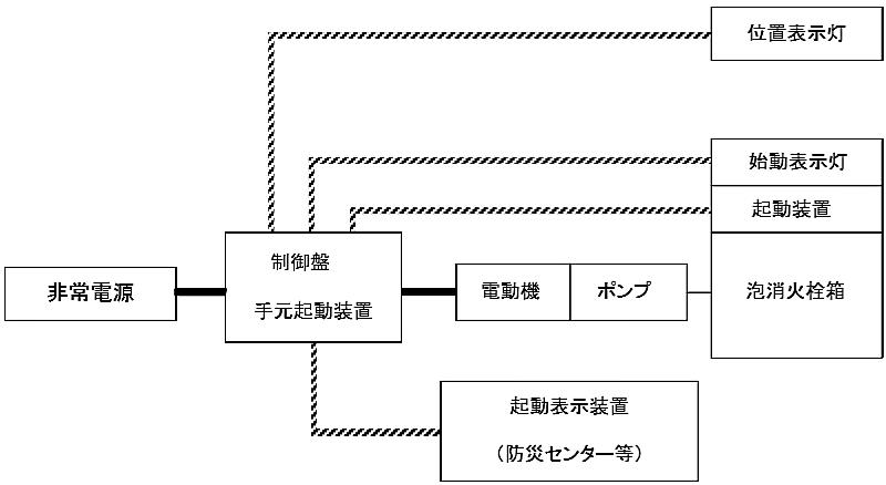 図6-9 移動式の泡消火設備の場合