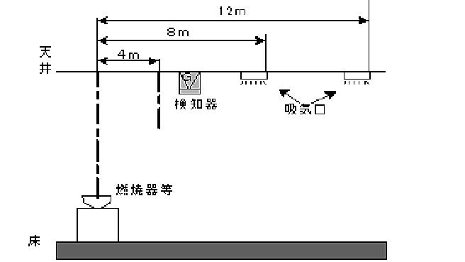 最も近い吸気口が燃焼器等から水平距離4mを超え8m以内にある場合のガス検知器の位置