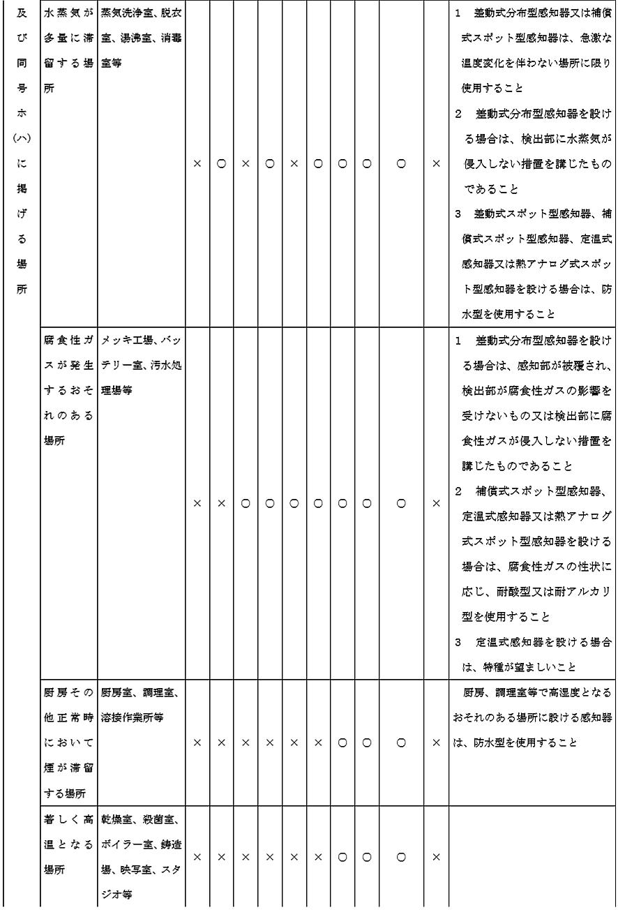 消防法施行規則第23条第4項第1号ニ(イ)から(ト)まで及び同号ホ(ハ)に掲げる場所