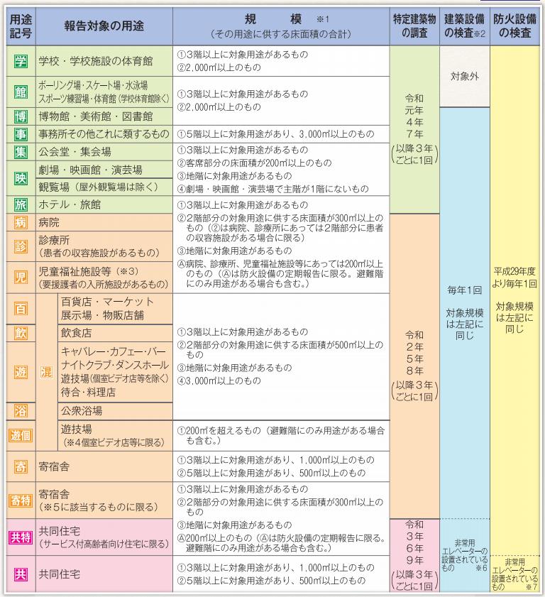 防火設備定期検査の報告対象建築物・規模一覧