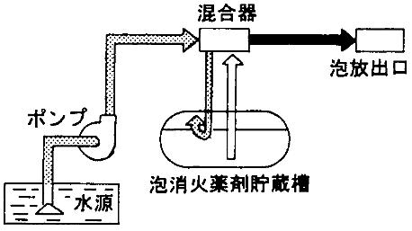 プレッシャープロポーショナー方式(圧入式)
