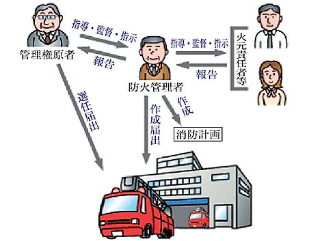 防火管理の体系