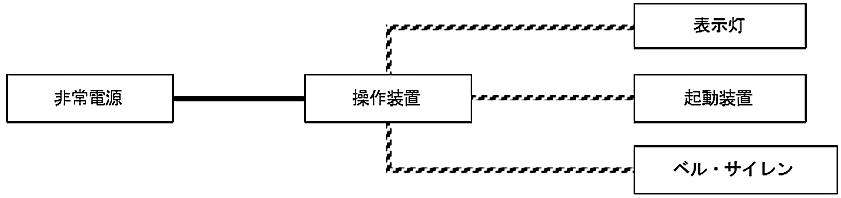 図6-14 非常ベル及び自動式サイレンの非常電源回路等