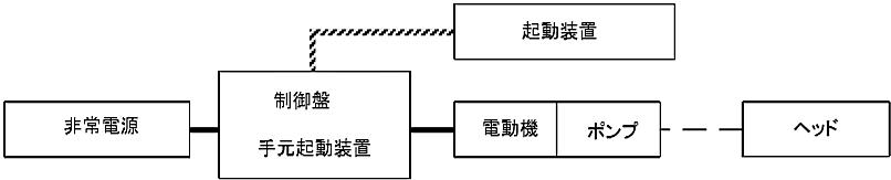 図6-18 連結散水設備(加圧送水装置を用いるもの)の非常電源回路等
