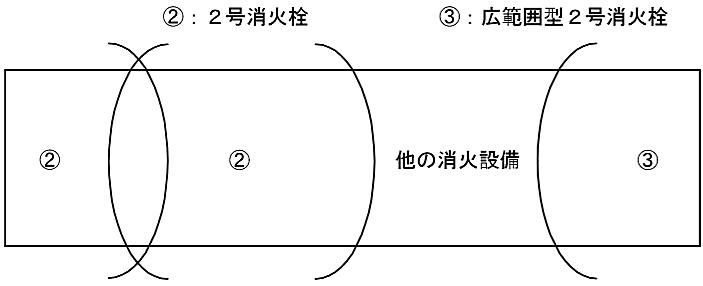 同一階の設置個数が2以上であり、2号消火栓が相互に隣接 して設けられる場合