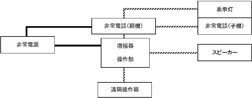 図6-15 放送設備の非常電源回路等
