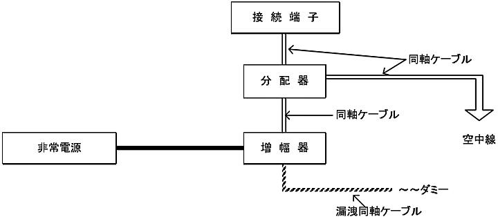 図6-22 無線通信補助設備(増幅器を設ける場合に限る。)の非常電源回路等