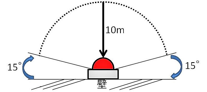 表示灯の設置基準