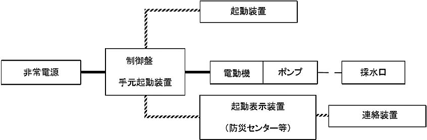 図6-17 消防用水(加圧送水装置を用いるもの)の非常電源回路等