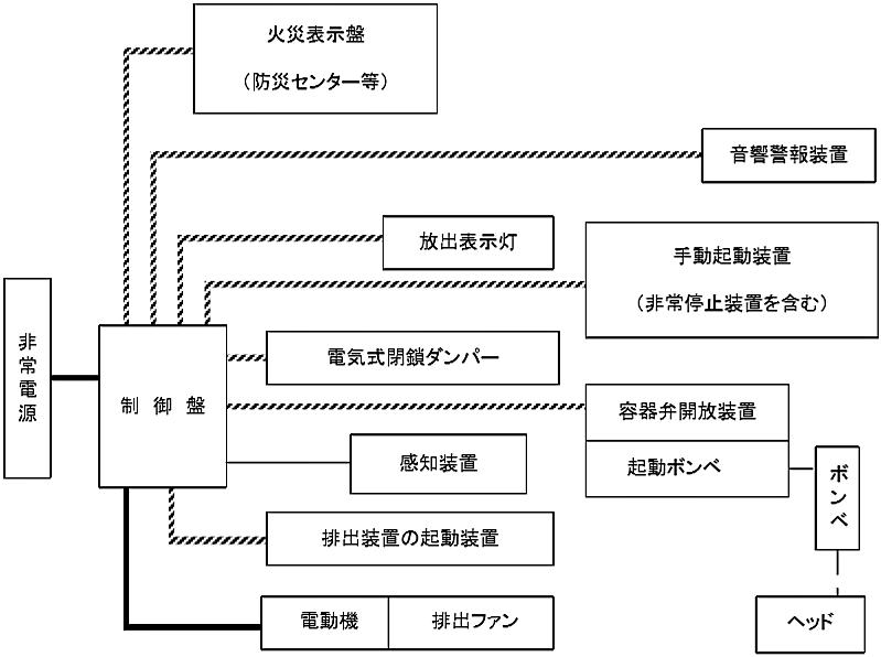 図6-10 不活性ガス消火設備、ハロゲン化物消火設備、粉末消火設備(いずれも移動式のものを除く。)の非常電源回路等