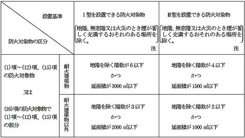 パッケージ型消火設備の設置基準