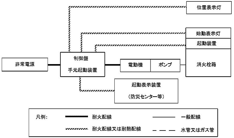 図6-8 屋内消火栓設備の非常電源回路等